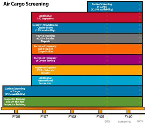 Air Cargo Screening