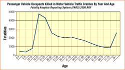 Motor Vehicle Traffic Crashes