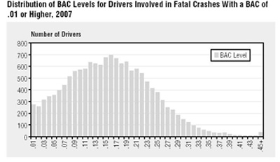 Drivers Fatal Crashes with a BAC of .01