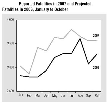 Reported & projected Fatalities in 2007 and 2008