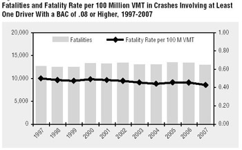Fatality Rate per 100 Million VMT in Crashes With a BAC of .08
