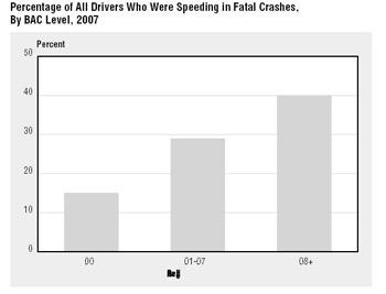 Percentage of drivers speeding fatal BAC 2007
