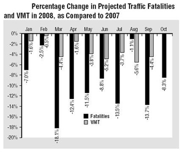 Projected Traffic Fatalities VMT 2008