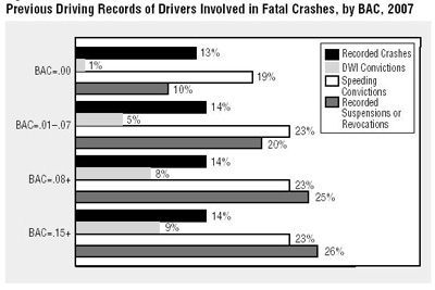 Drivers involved in fatal crashes by BAC