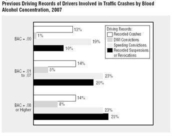 Drivers Traffic Crashes Records