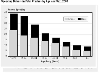 Speeding drivers fatal crashes by Age